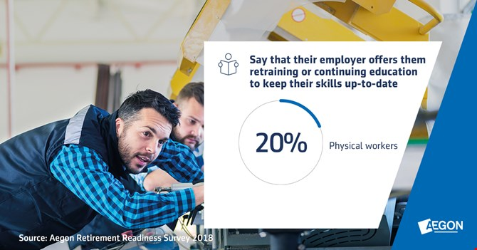 Physical workers: percentage who their employers offer retraining or continuing education