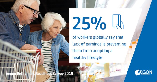 25% of workers globally say that lack of earnings is preventing them from adopting a healthy lifestyle.