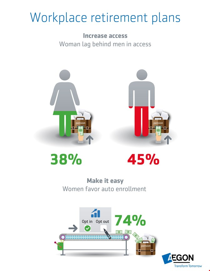 Infographic: Women and workplace retirement plans
