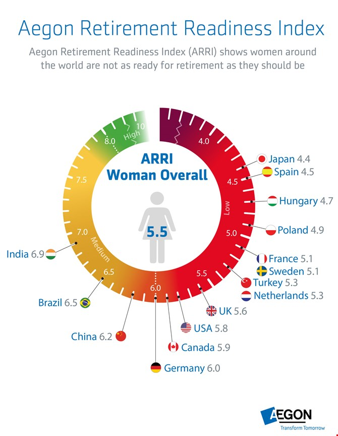 Aegon Retirement Readiness Index for Women