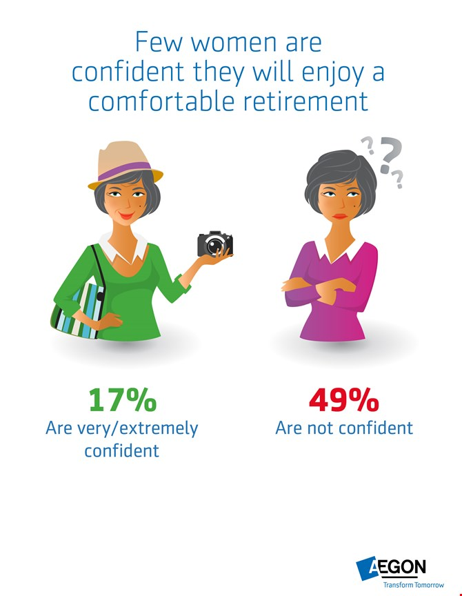 Infographic:Few women are confident they will enjoy a comfortable retirement.