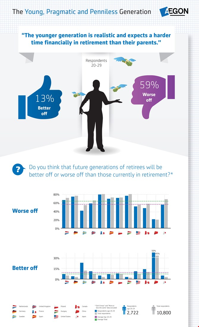 Aegon 2013 retirement research