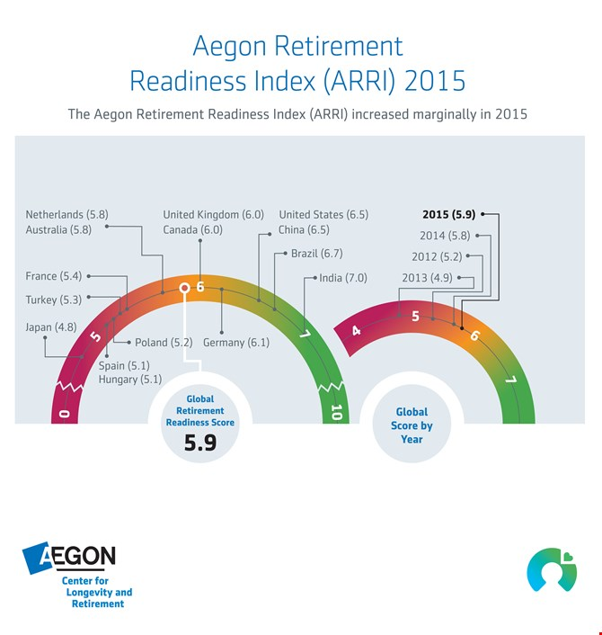 Aegon Retirement Readiness Index 2015