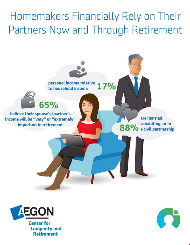Infographic showing that 65% of homemakers rely financially on their partners