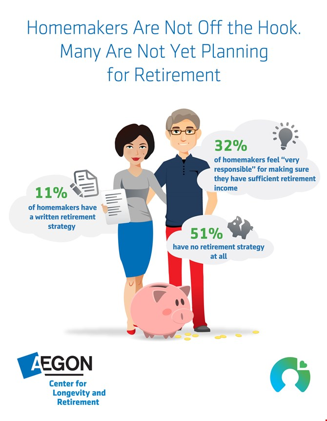Infographic showing that just 32% of homemakers feel responsible for their retirement planning