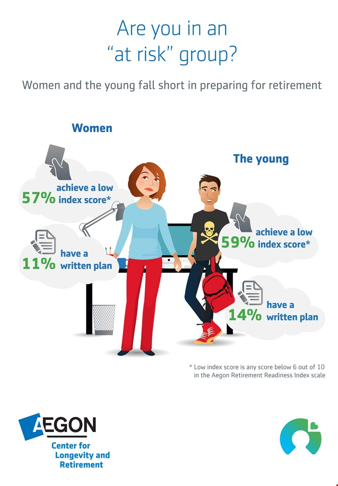 Women and the young fall short in preparing for retirement