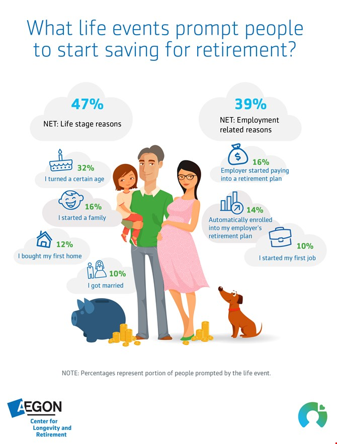 What life events prompt people to start saving for retirement?
