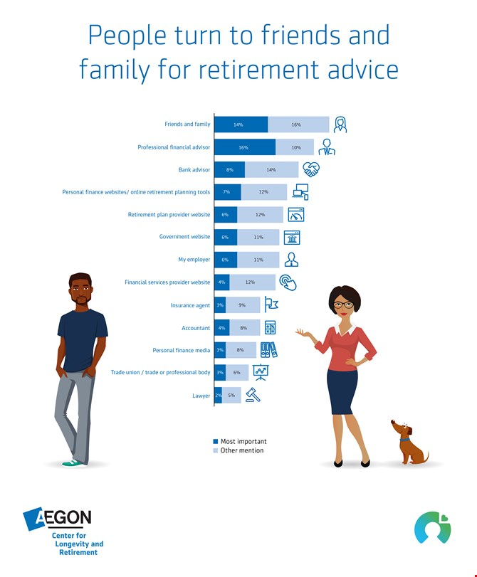 People turn to friends and family for retirement advice