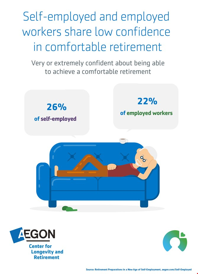 Inographic showing only 26% of self employed coonfident about retirement