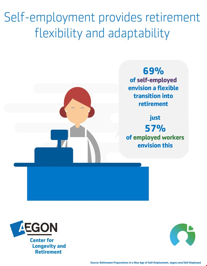 Inographic showing 69% of self-employed envision a flexible transition into retirement