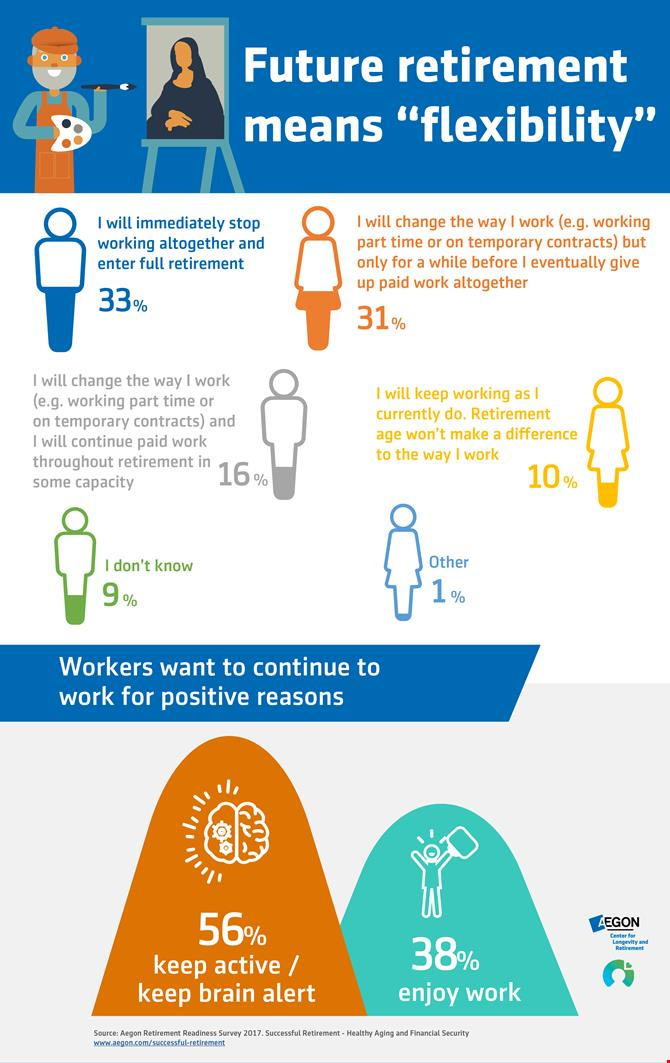 Future retirement means 'flexibility' infographic