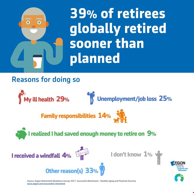 39% of retiress retired earlier than planned