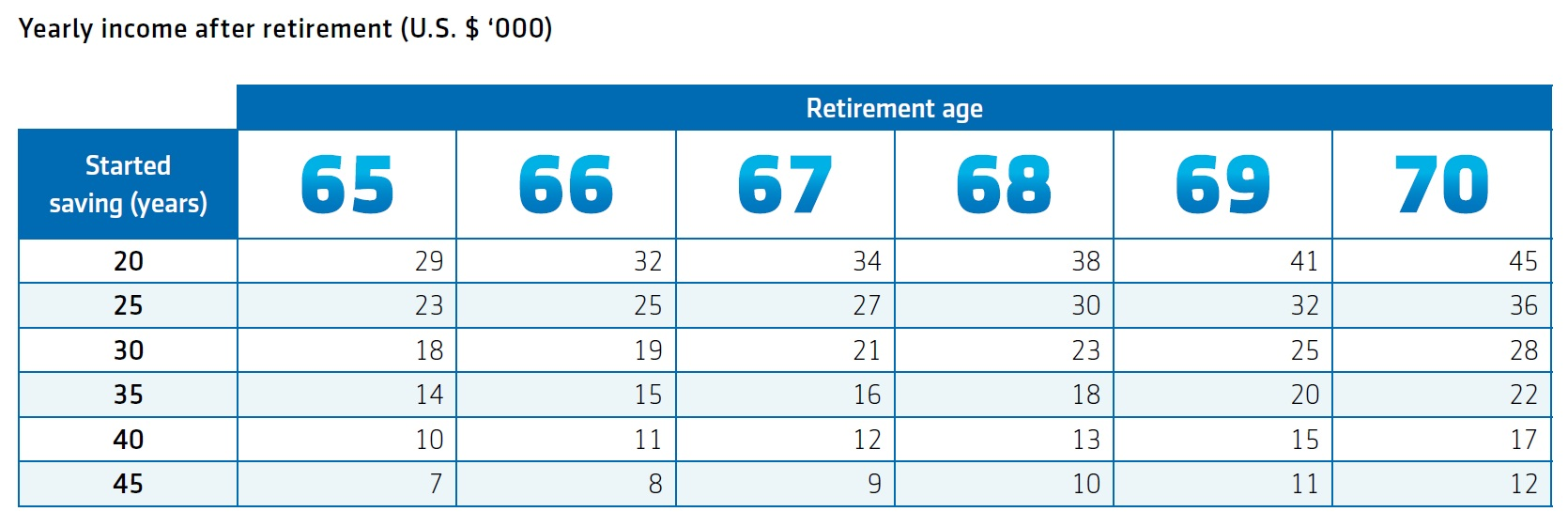 Chart showing projected retirement income at different ages