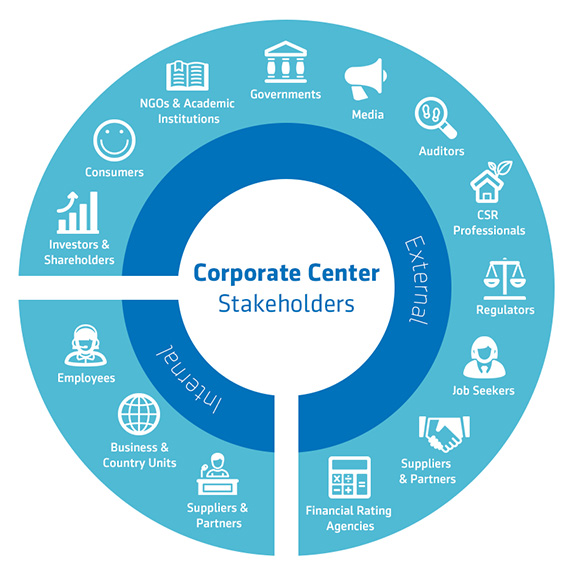 Corporate Center Stakeholders