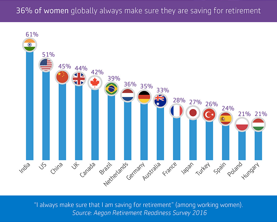 Chart showing that 36% of women regularly save for retirement