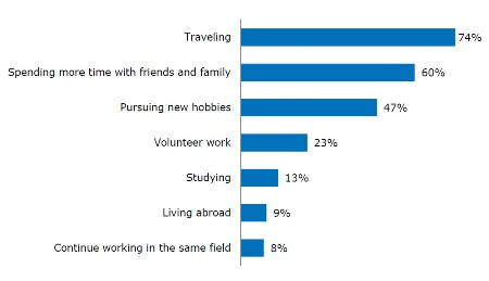 Graph of retirement aspirations in Spain - Traveling is most popular