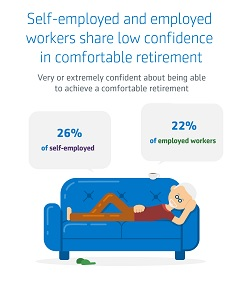 Infographic_Self employed and employed workeers share low confidence in comfortable retirement