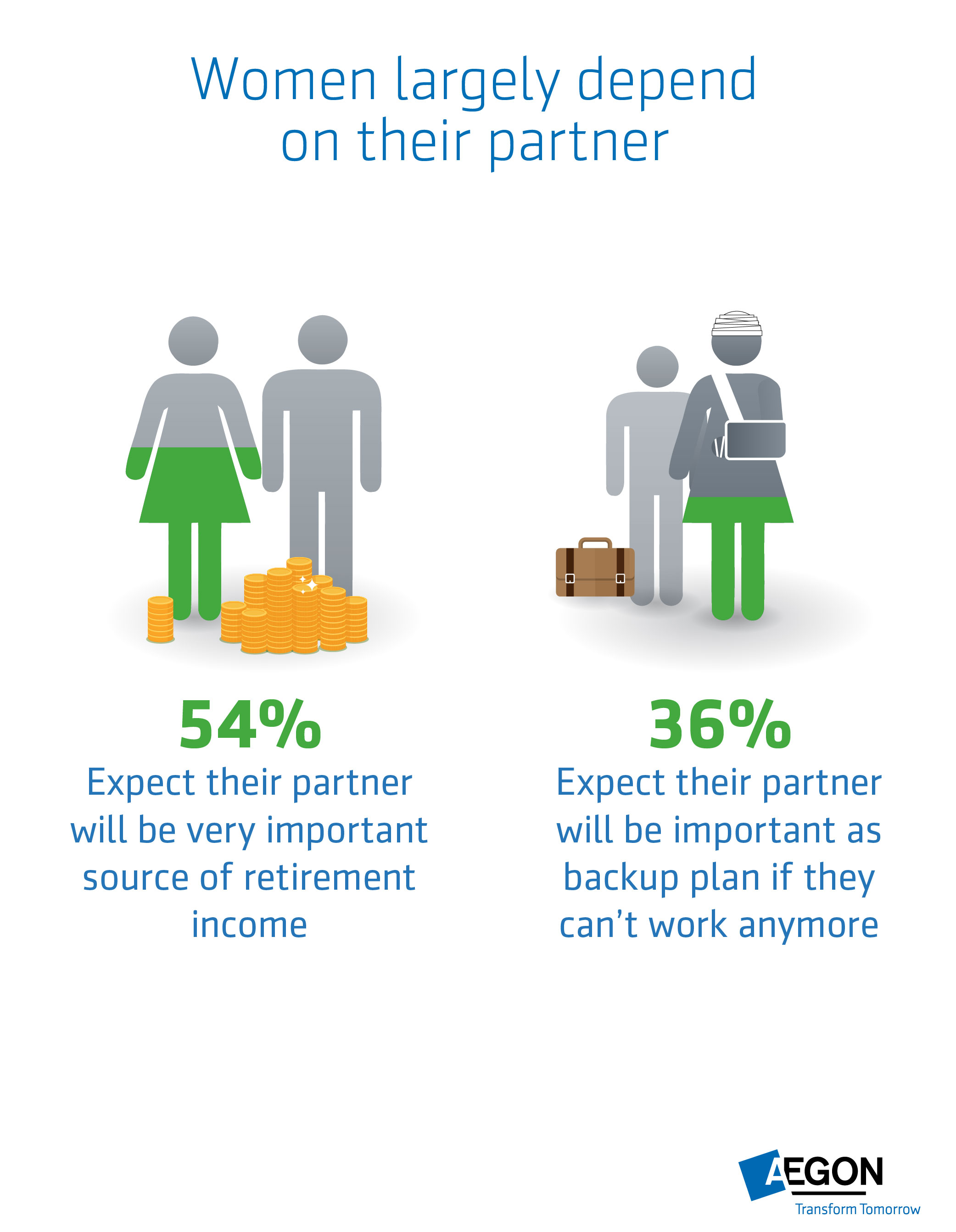 Aegon research: Women more likely to rely on their partner for retirement income