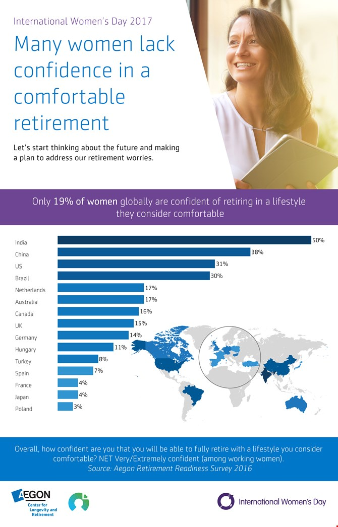 Just 19% of women globally are confident of retiring with a lifestyle they consider comfortable