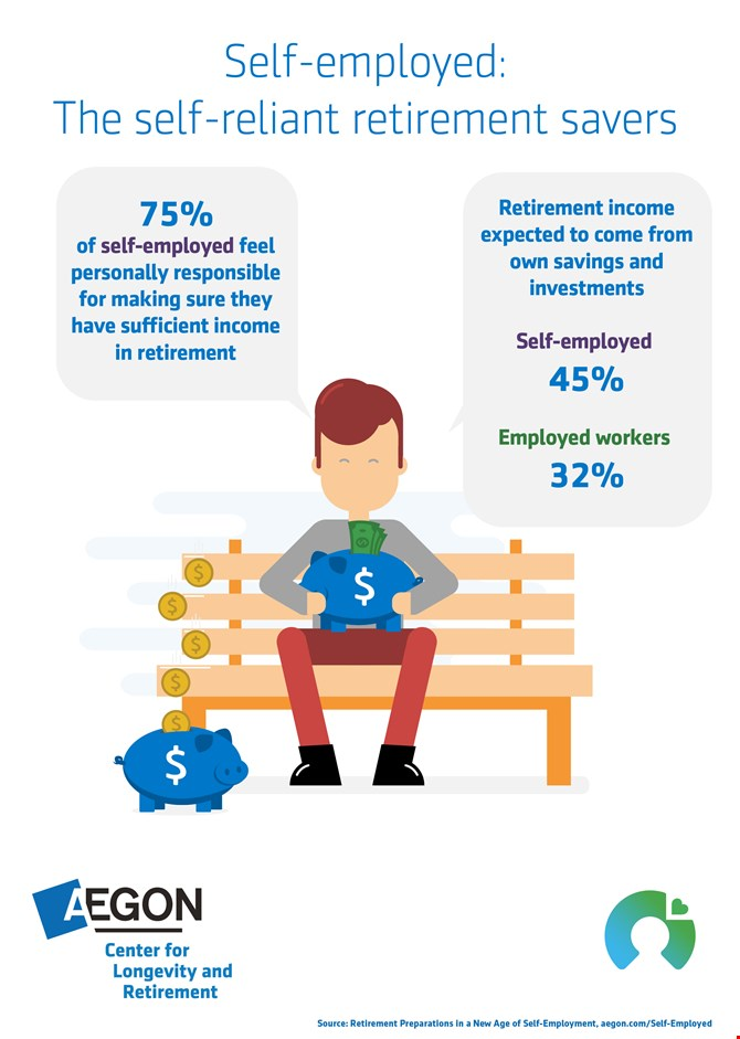 Inographic showing 75% of self-employed feel personally responsible for making sure they have sufficient retirement income