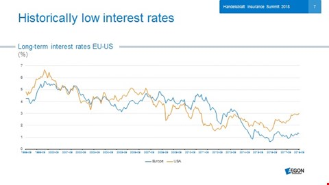 Interest rate chart