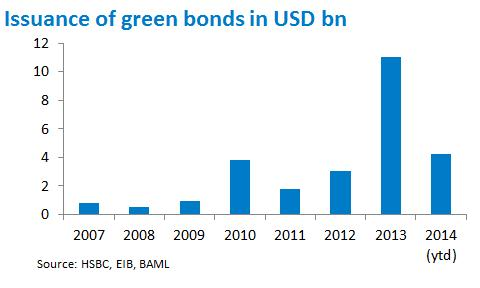 Green Bonds Trending