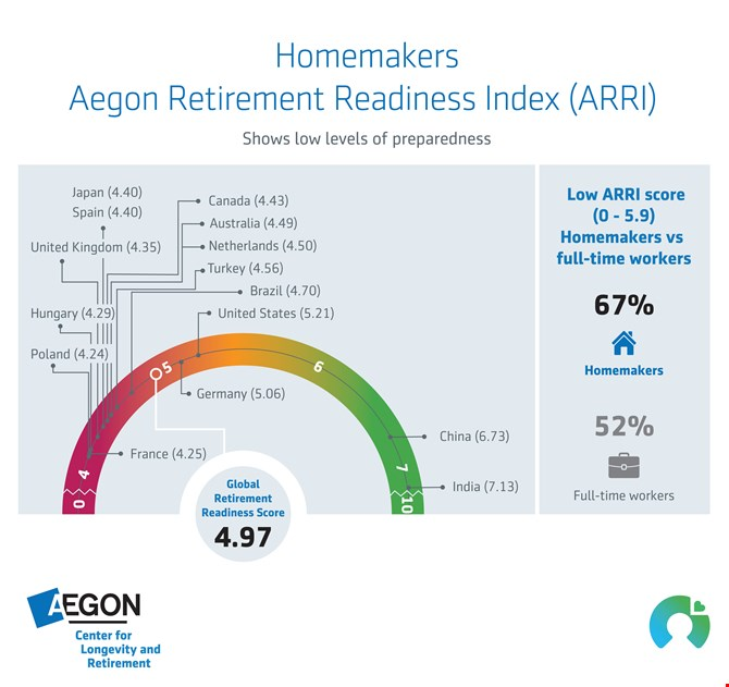 Aegon Retirement Readiness Index for Homemakers