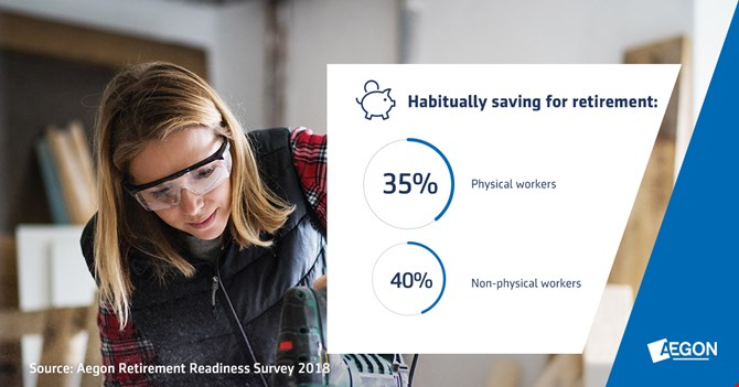 Physical workers: percentage of habitual savers for retirement