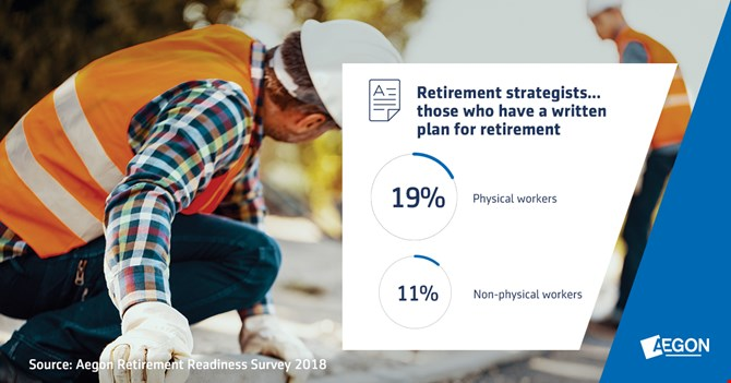 Infographic: Percentage of physical workers: with a written plan for retirement