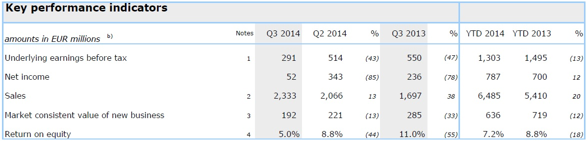 Aegon Q3 2014 Performance Indicators