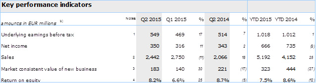 Aegon Q2 2015 Key Performance Indicators